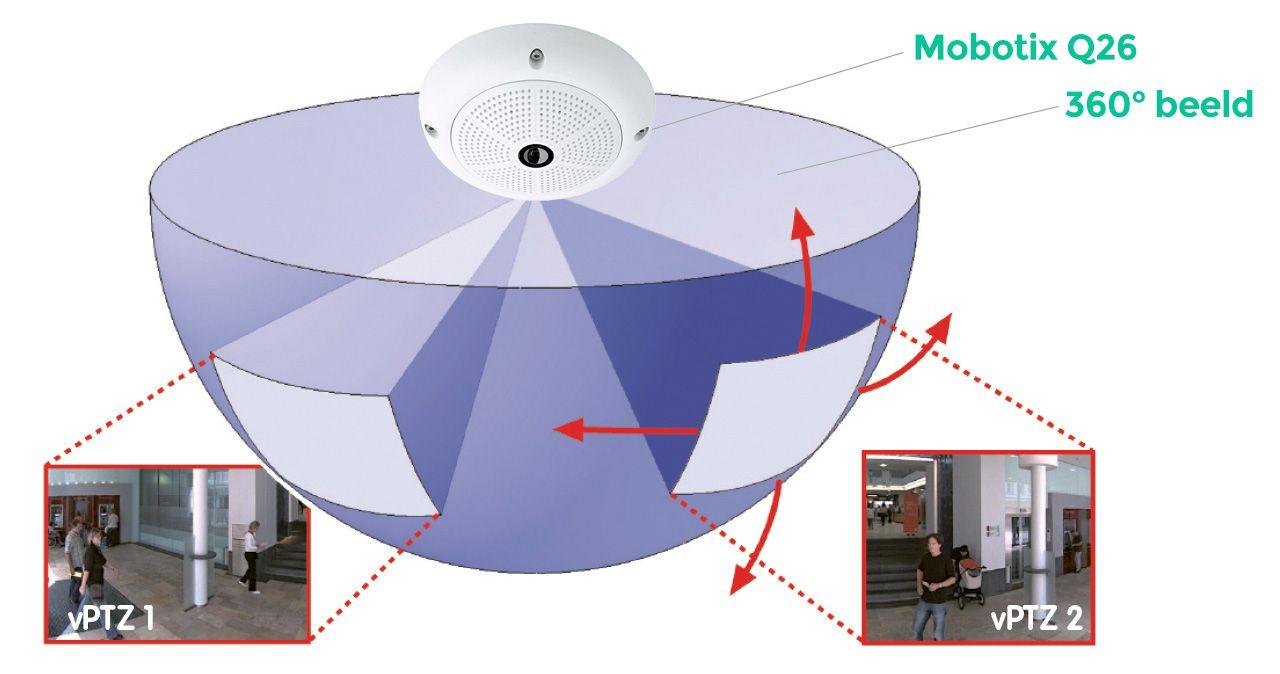 Mobotix Q26 - Draaien