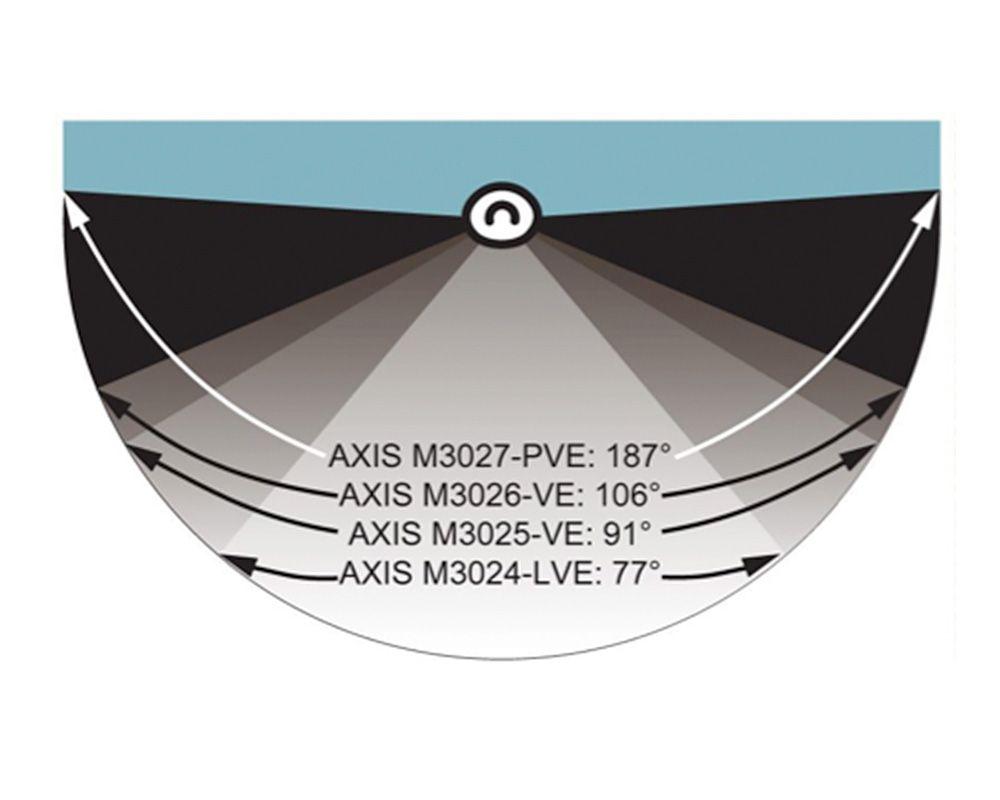 Axis M30 - Opvallend veel zien
